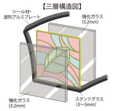 三層構造図