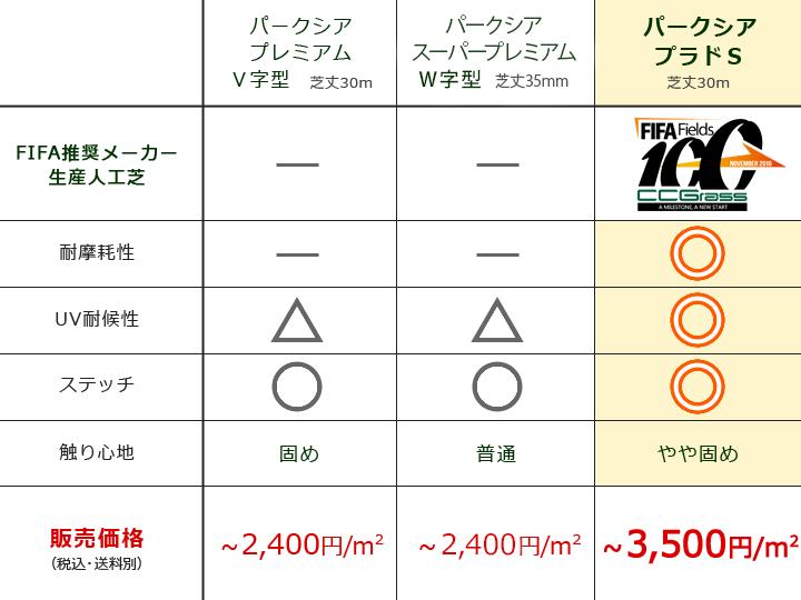 パークシアシリーズの比較表