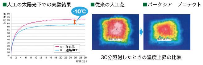人工の太陽光下での実験結果
